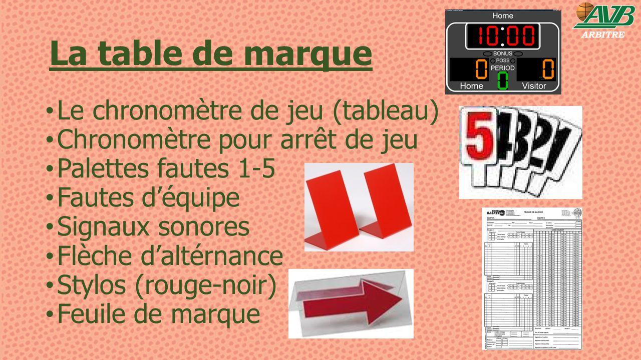 La table de marque Le chronomètre de jeu (tableau)