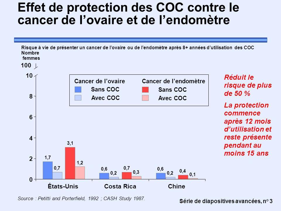 Effet de protection des COC contre le cancer de l'ovaire et de l'endomètre