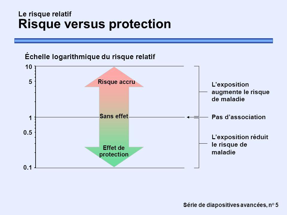 Le risque relatif Risque versus protection
