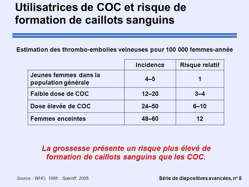 Utilisatrices de COC et risque de formation de caillots sanguins