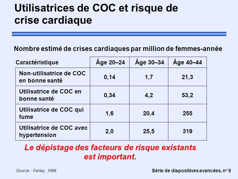 Utilisatrices de COC et risque de crise cardiaque