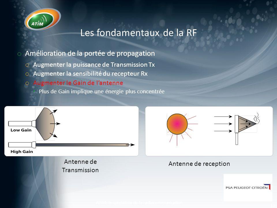 Les fondamentaux de la RF