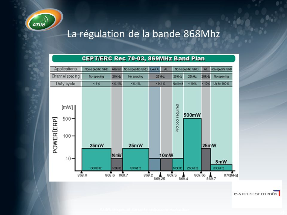 La régulation de la bande 868Mhz