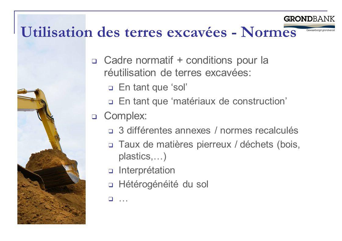 Utilisation des terres excavées - Normes