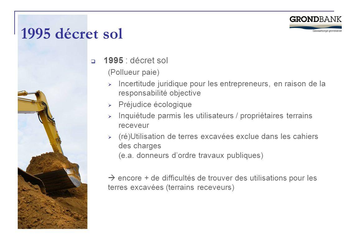 1995 décret sol 1995 : décret sol (Pollueur paie)