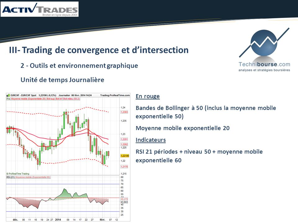 III- Trading de convergence et d'intersection