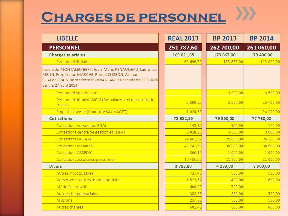 Charges de personnel LIBELLE REAL 2013 BP 2013 BP 2014 PERSONNEL