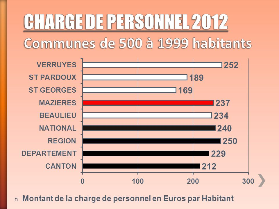 CHARGE DE PERSONNEL 2012 Communes de 500 à 1999 habitants