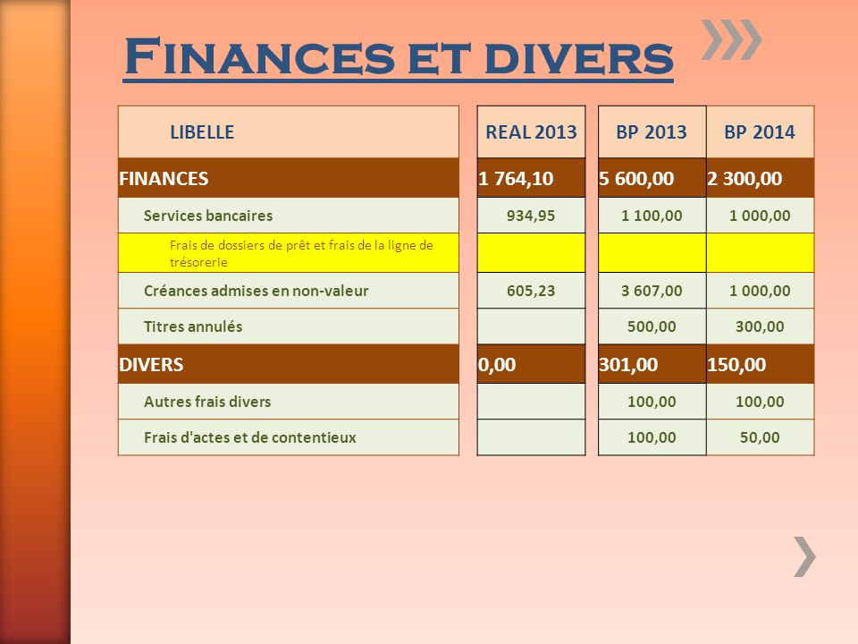 Finances et divers LIBELLE REAL 2013 BP 2013 BP 2014 FINANCES 1 764,10