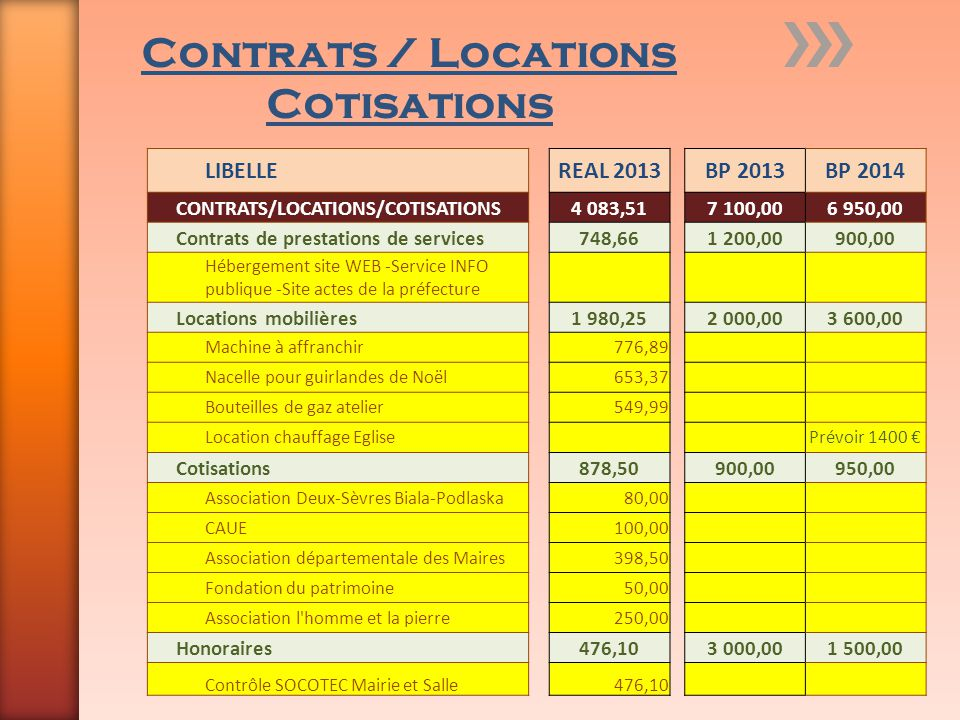 Contrats / Locations Cotisations
