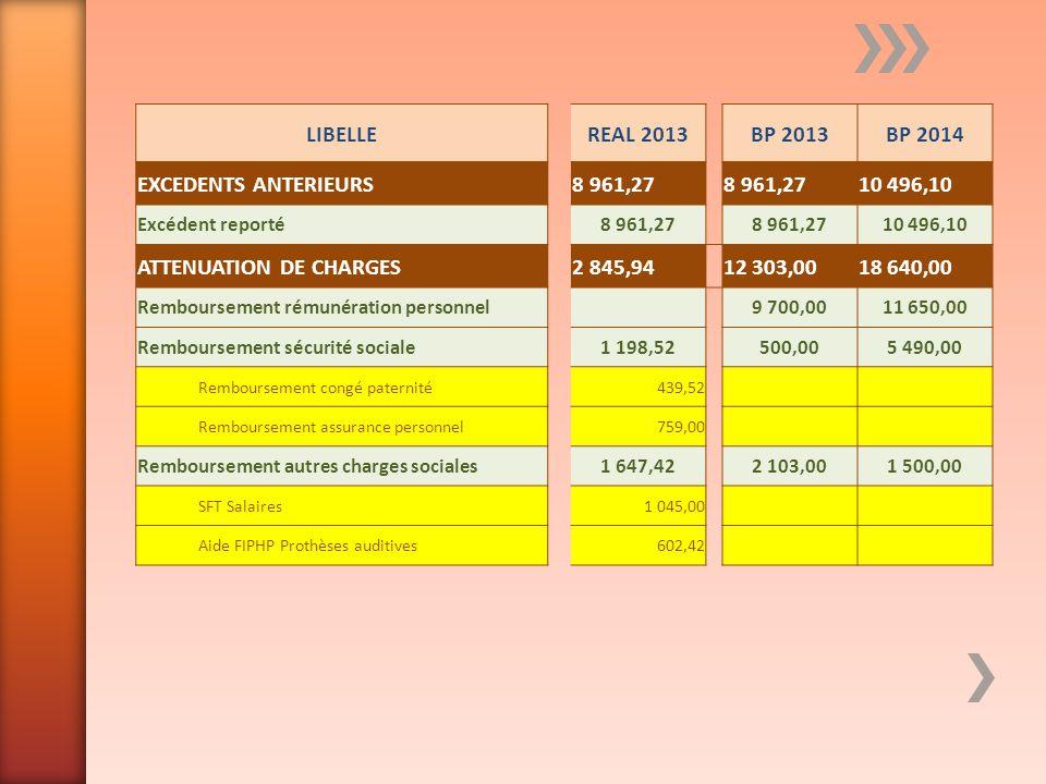 ATTENUATION DE CHARGES 2 845,94 12 303,00 18 640,00