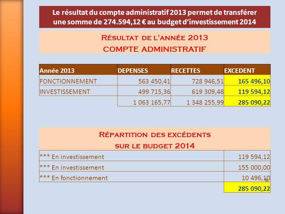 Le résultat du compte administratif 2013 permet de transférer