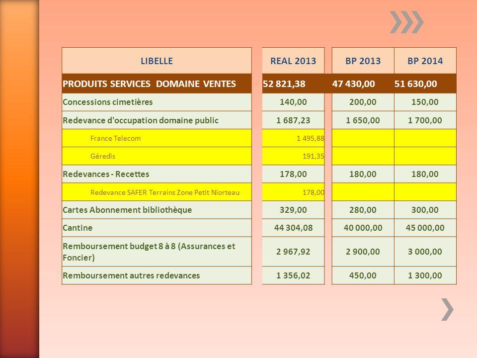 PRODUITS SERVICES DOMAINE VENTES 52 821,38 47 430,00 51 630,00
