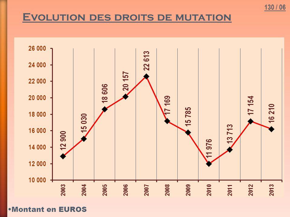 Evolution des droits de mutation