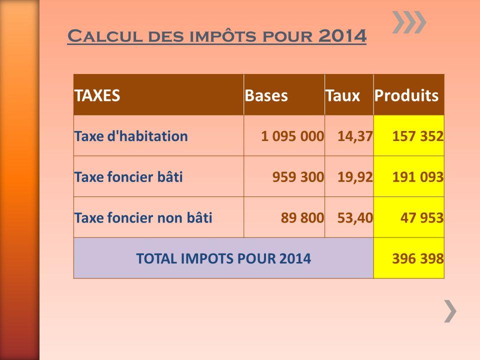 Calcul des impôts pour 2014 TAXES Bases Taux Produits