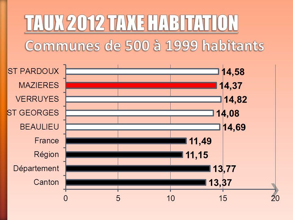 TAUX 2012 TAXE HABITATION Communes de 500 à 1999 habitants