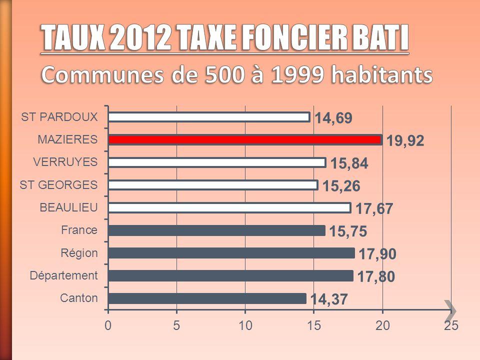 TAUX 2012 TAXE FONCIER BATI Communes de 500 à 1999 habitants