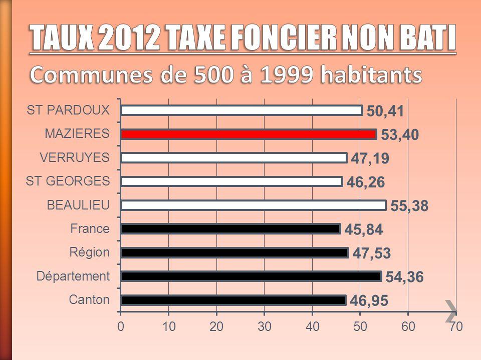 TAUX 2012 TAXE FONCIER NON BATI Communes de 500 à 1999 habitants