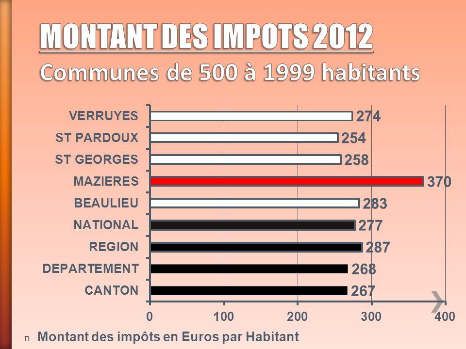 MONTANT DES IMPOTS 2012 Communes de 500 à 1999 habitants