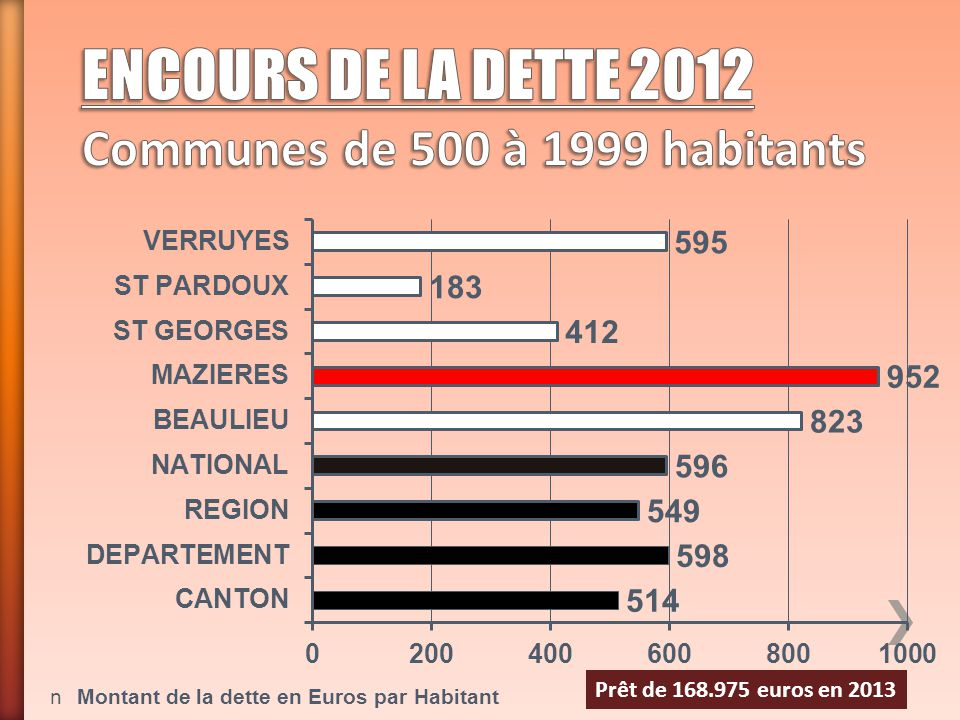 ENCOURS DE LA DETTE 2012 Communes de 500 à 1999 habitants