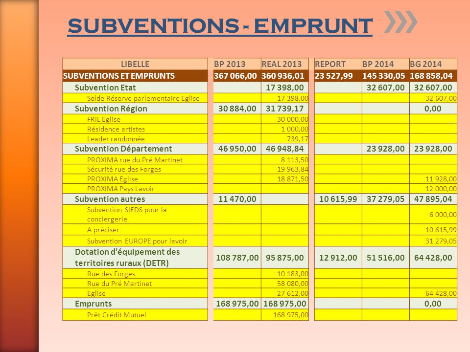 SUBVENTIONS - EMPRUNT LIBELLE BP 2013 REAL 2013 REPORT BP 2014 BG 2014