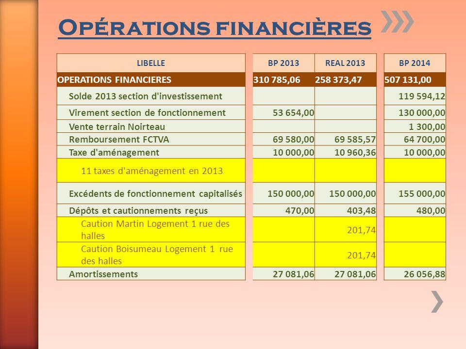 Opérations financières