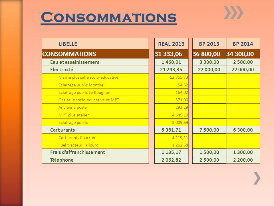 Consommations CONSOMMATIONS 31 333,06 36 800,00 34 300,00 LIBELLE