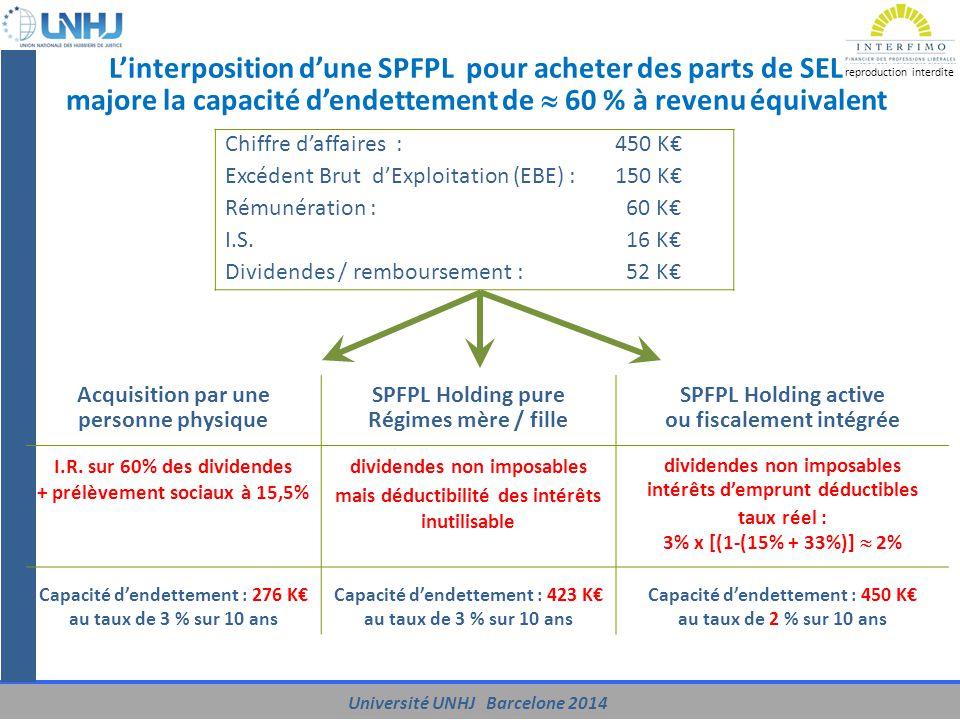 L'interposition d'une SPFPL pour acheter des parts de SEL majore la capacité d'endettement de  60 % à revenu équivalent