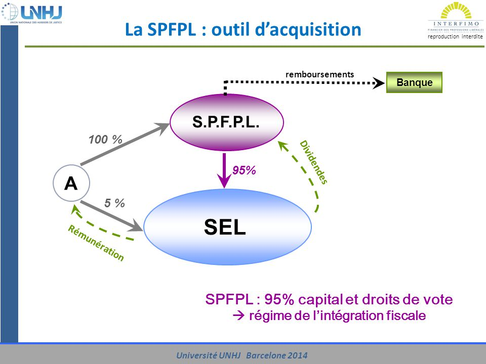 La SPFPL : outil d'acquisition