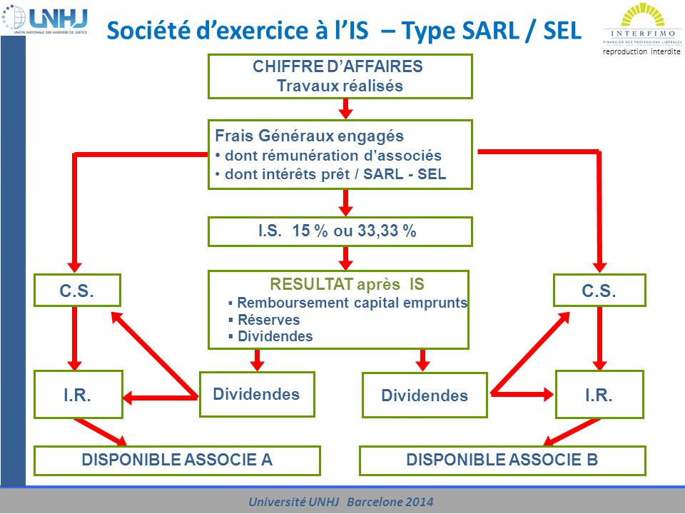 Société d'exercice à l'IS – Type SARL / SEL