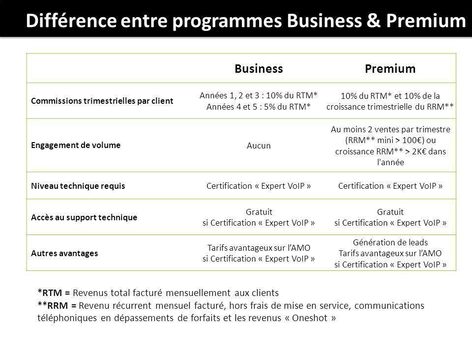 Différence entre programmes Business & Premium