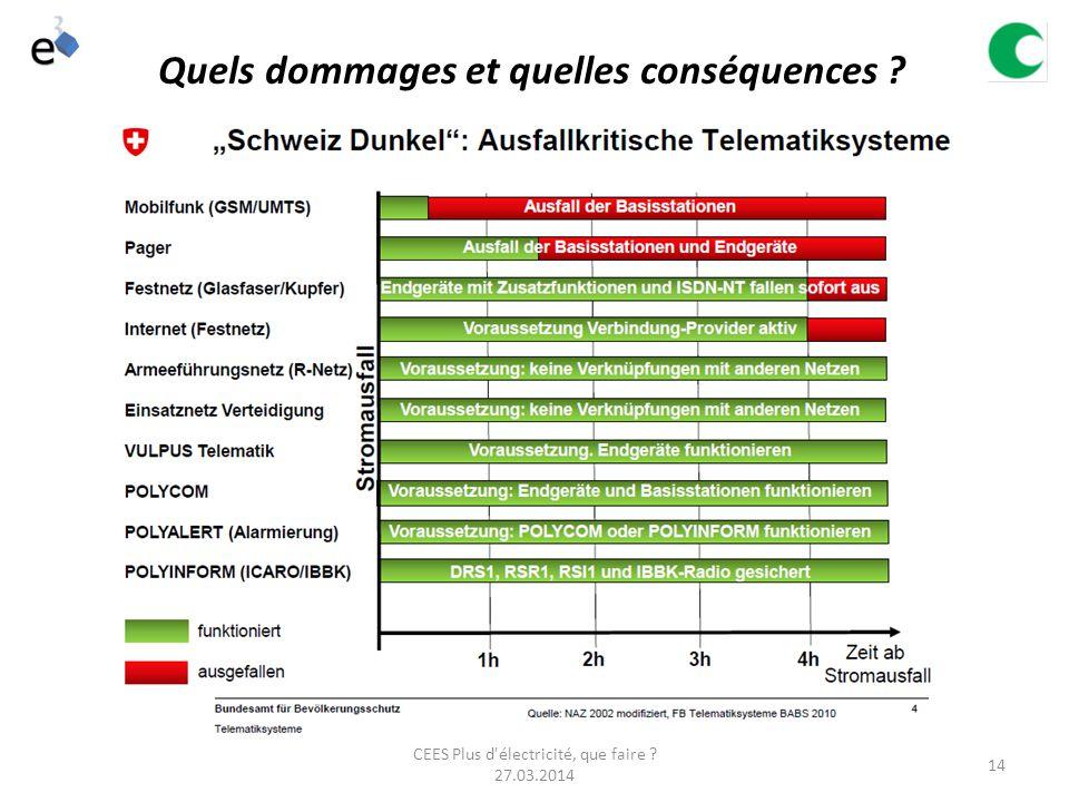 CEES Plus d électricité, que faire 27.03.2014