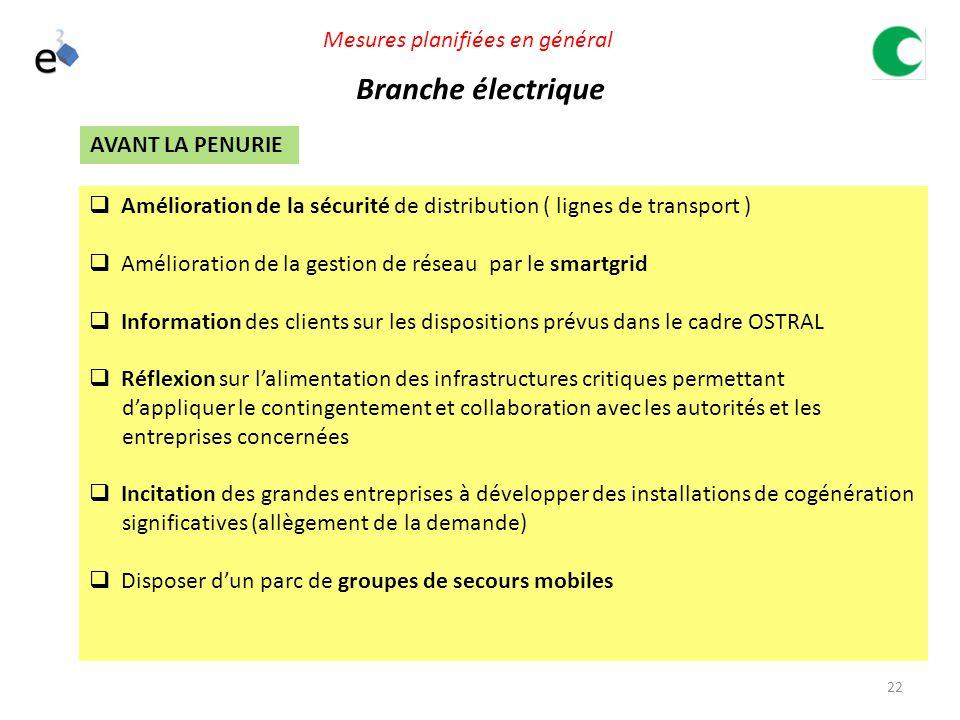 Branche électrique Mesures planifiées en général AVANT LA PENURIE
