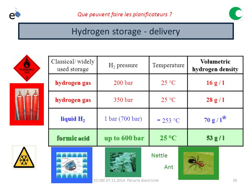 Volumetric hydrogen density