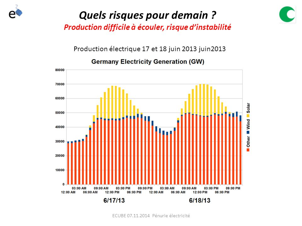 Production électrique 17 et 18 juin 2013 juin2013