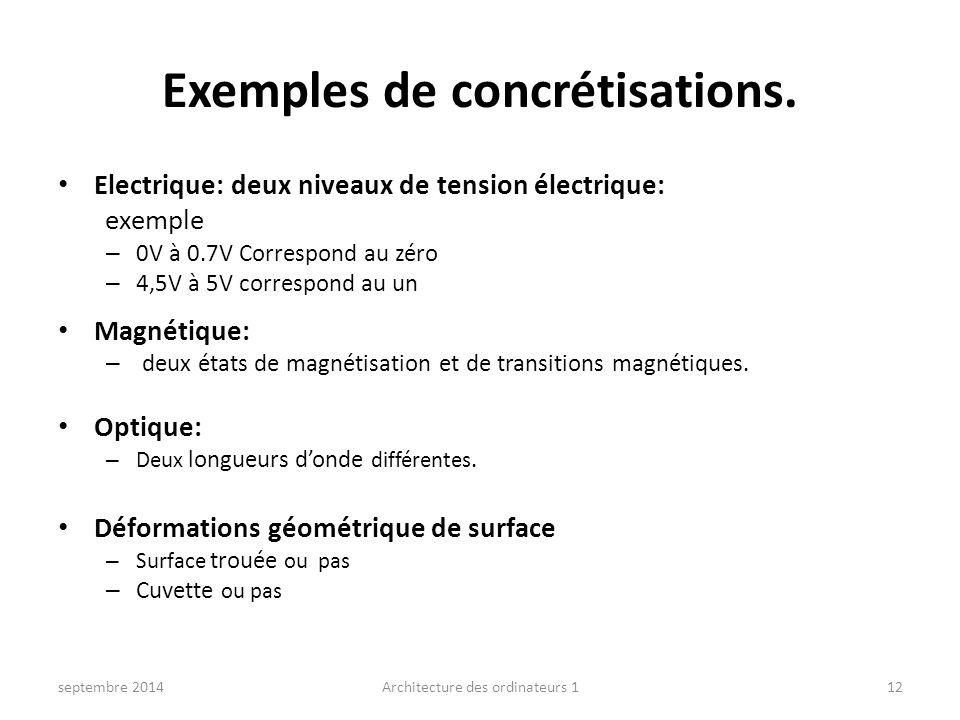 Exemples de concrétisations.