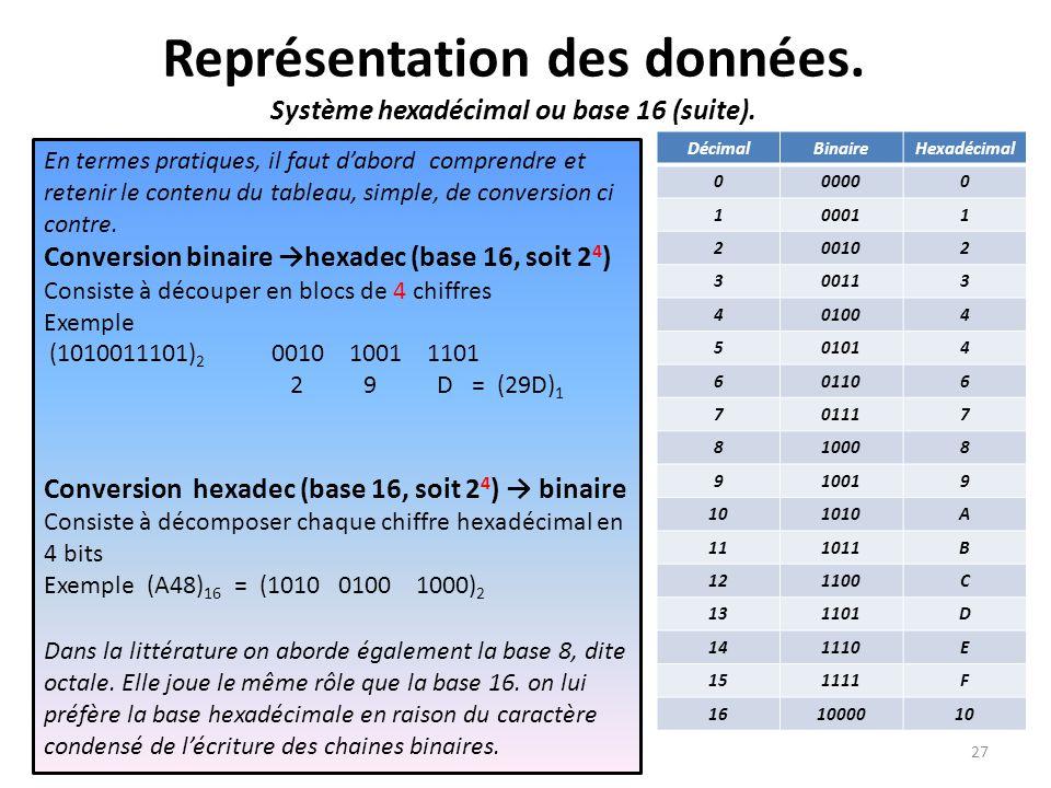 Représentation des données. Système hexadécimal ou base 16 (suite).