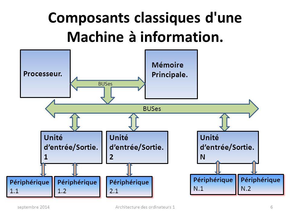 Composants classiques d une Machine à information.