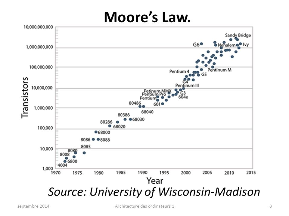 Moore's Law. Source: University of Wisconsin-Madison septembre 2014