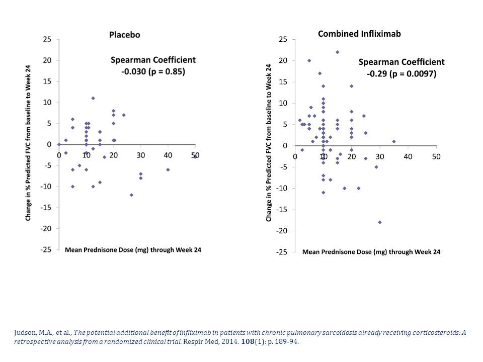 Judson, M.A., et al., The potential additional benefit of infliximab in patients with chronic pulmonary sarcoidosis already receiving corticosteroids: A retrospective analysis from a randomized clinical trial.