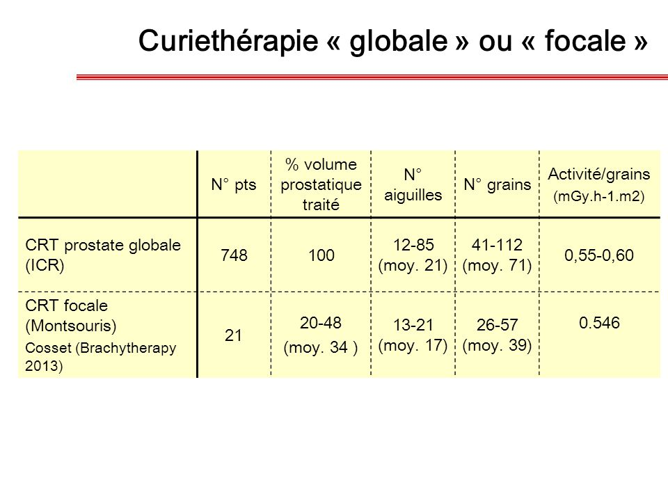 Curiethérapie « globale » ou « focale »
