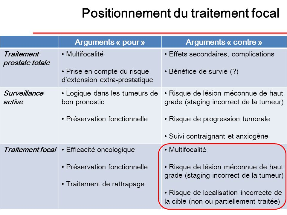 Positionnement du traitement focal