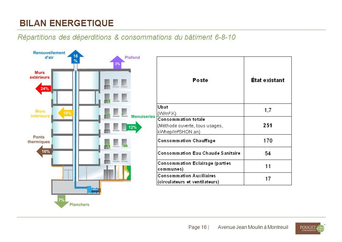 Bilan ENERGETIQUE Répartitions des déperditions & consommations du bâtiment 6-8-10.
