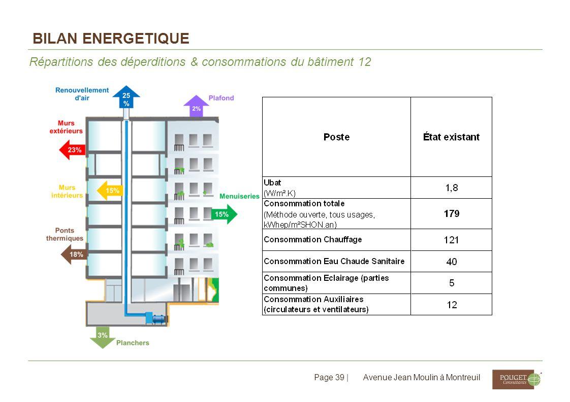 Bilan ENERGETIQUE Répartitions des déperditions & consommations du bâtiment 12.