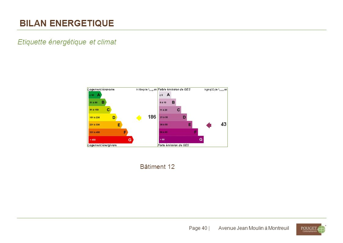 Bilan ENERGETIQUE Etiquette énergétique et climat Bâtiment 12