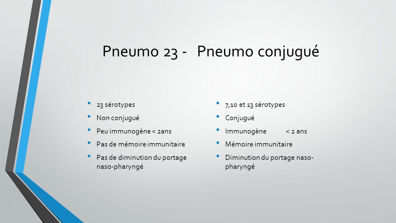 Pneumo 23 - Pneumo conjugué