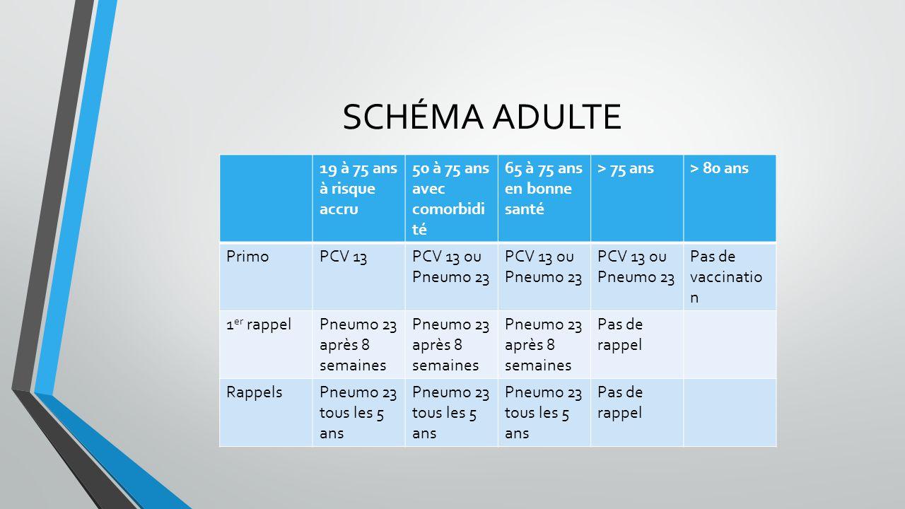 SCHÉMA ADULTE 19 à 75 ans à risque accru 50 à 75 ans avec comorbidité