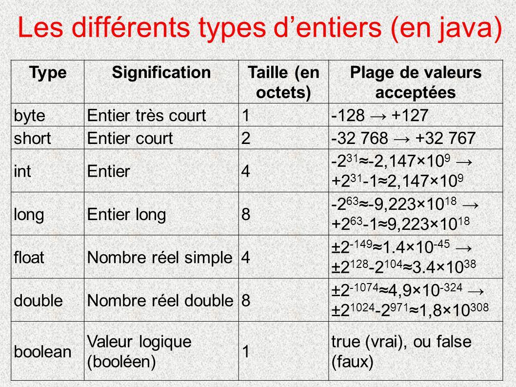 Les différents types d'entiers (en java)