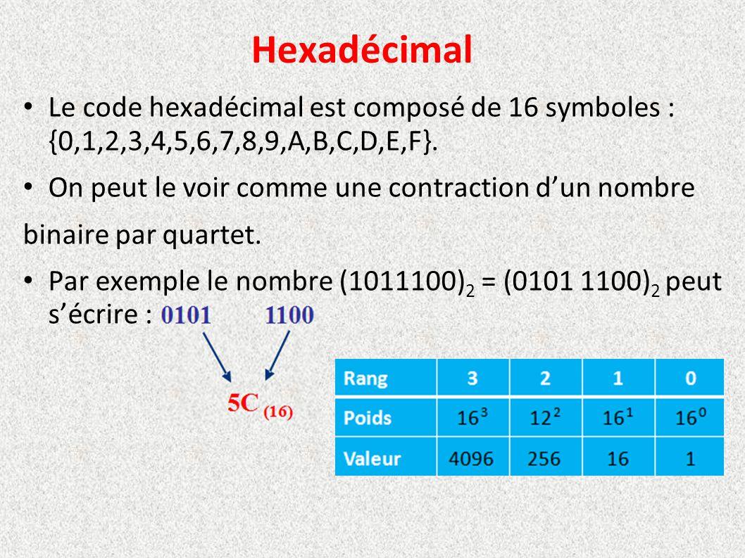 Hexadécimal Le code hexadécimal est composé de 16 symboles : {0,1,2,3,4,5,6,7,8,9,A,B,C,D,E,F}. On peut le voir comme une contraction d'un nombre.