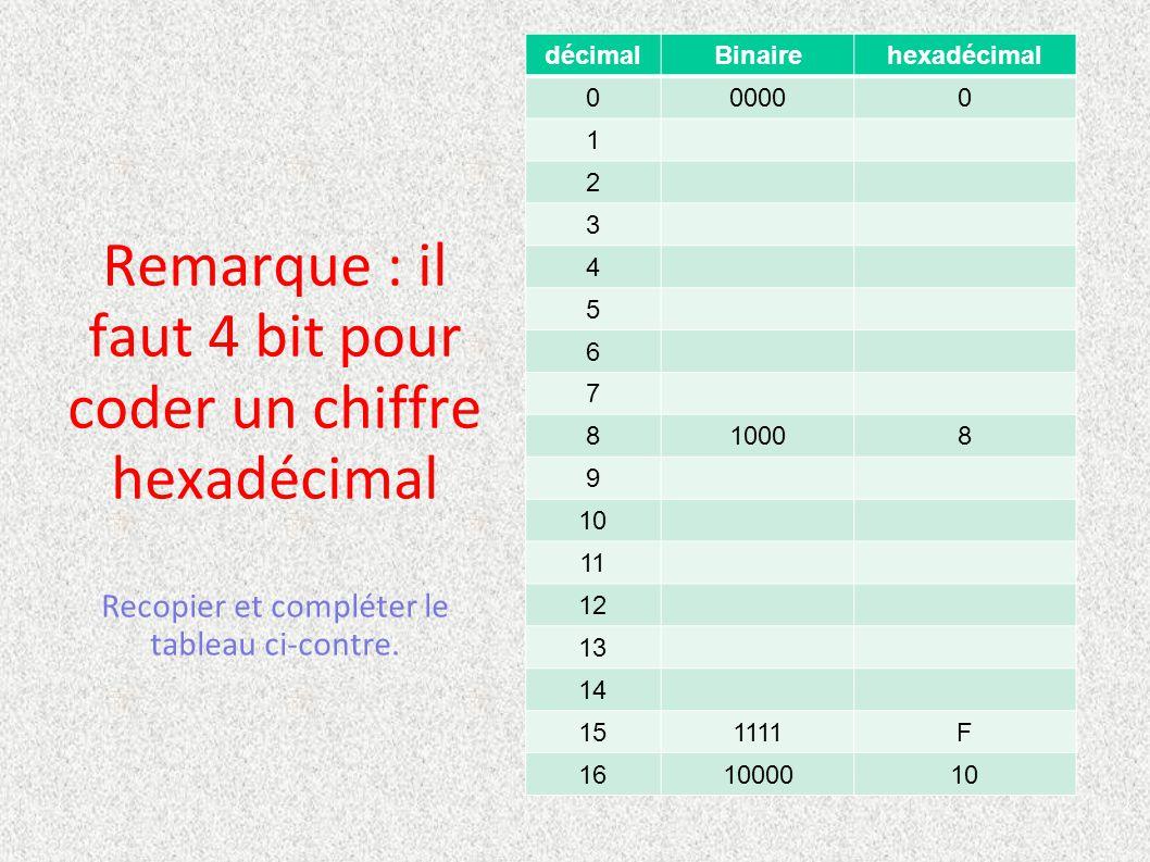 décimal Binaire. hexadécimal. 0000. 1. 2. 3. 4. 5. 6. 7. 8. 1000. 9. 10. 11. 12. 13.